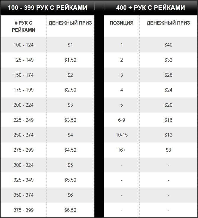Таблица рейковых рук с денежными призами от Titan poker.